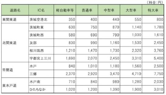 鉾田ICと主要IC間の料金表