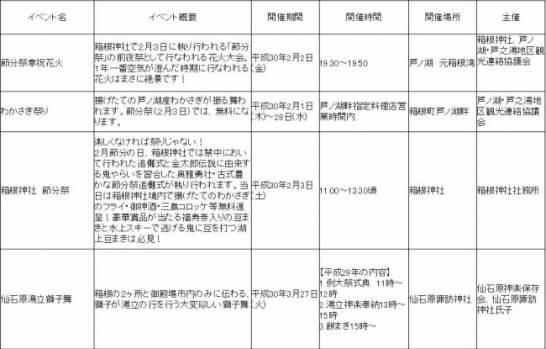 2月~3月の箱根イベント情報