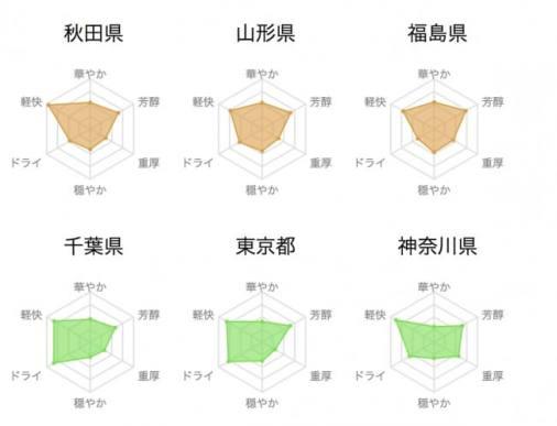 都道府県別フレーバーチャート
