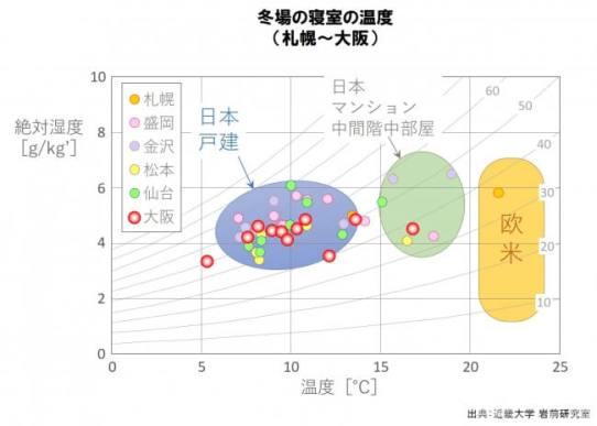 暖房をきった寒い寝室で寝ている日本人