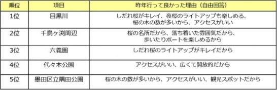 東京のお花見スポット人気ランキング