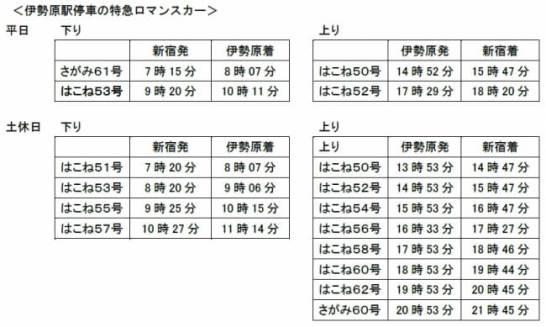 伊勢原駅停車の特急ロマンスカー
