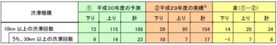 昨年度のGW期間(平成29年4月28日(金)~平成29年5月7日(日))との渋滞回数比較