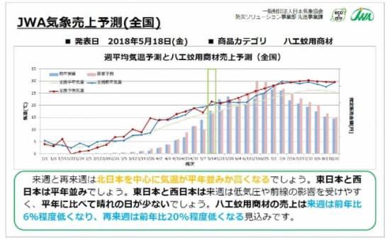日本気象協会からアース製薬への配信予測情報(イメージ)