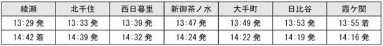千代田線6000系車両特別運転について