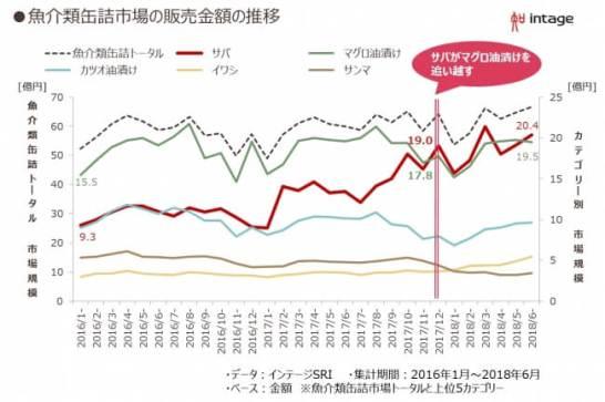 魚介類缶詰の市場規模の変化