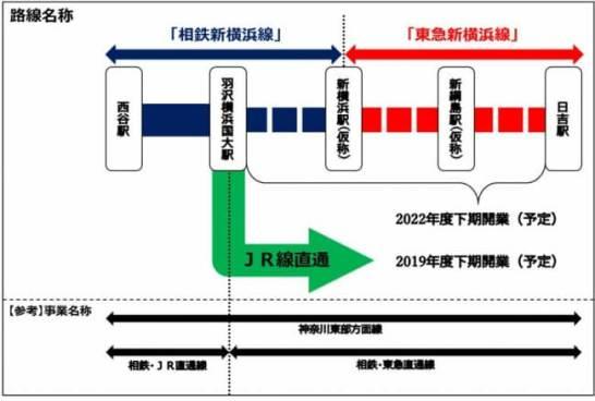 神奈川東部方面線の路線名称を「相鉄新横浜線(そうてつしんよこはません)」「東急新横浜線(とうきゅうしんよこはません)」に決定