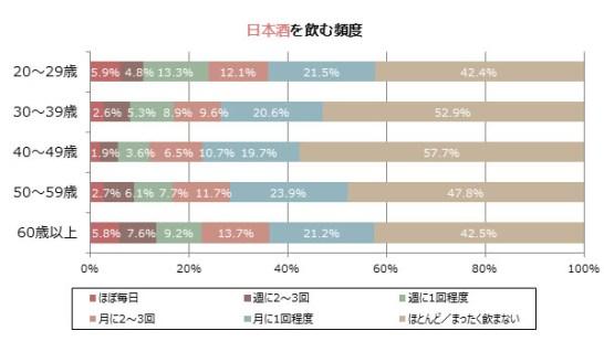 日本酒を飲む頻度