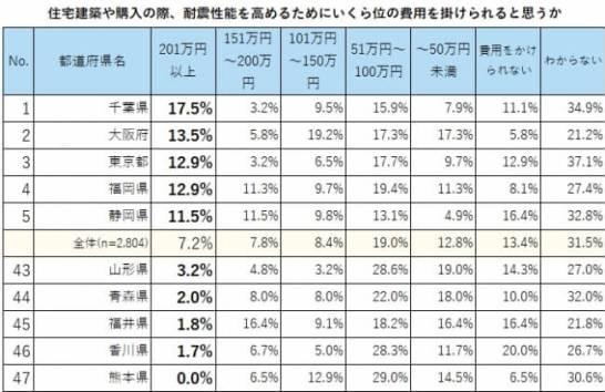 耐震性能にいくらまでかけられる?もっとも高額が多かったのは「千葉」「大阪」「東京」
