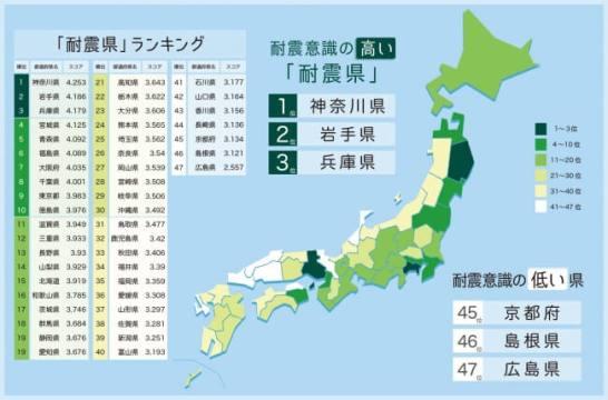 耐震県ランキング 1位「神奈川」、2位「岩手」、3位「兵庫」