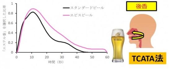 図2 人間の実際に感じる「エステル香」の「後香」の経時変化