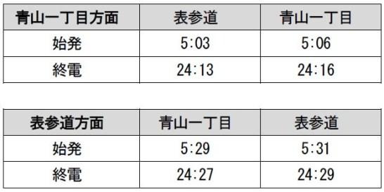 主要駅始発・終電 表参道~青山一丁目駅間