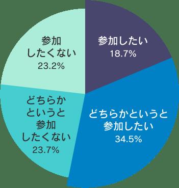 シニアライダーに関する実態調査2019