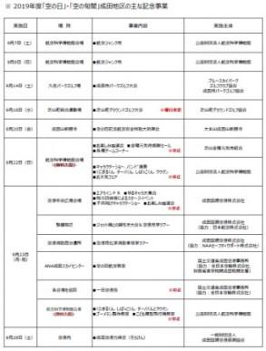 成田空港 空の日フェスティバル2019 空港中央広場及び航空科学博物館イベントの中止について