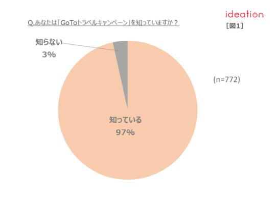 【図1】「GoToトラベルキャンペーン」認知