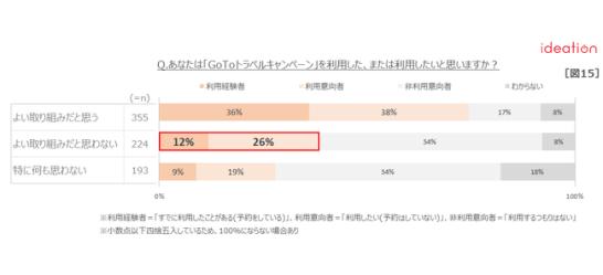【図15】「GoToトラベルキャンペーン」評価別利用意向