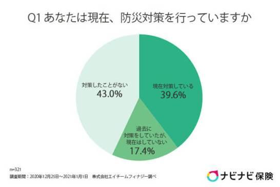 現在、防災対策をしている人は約4割