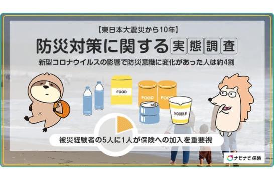 【東日本大震災から10年】防災対策に関する実態調査新型コロナウイルスの影響で防災意識に変化があった人は約4割~被災経験者の5人に1人が保険への加入を重要視~