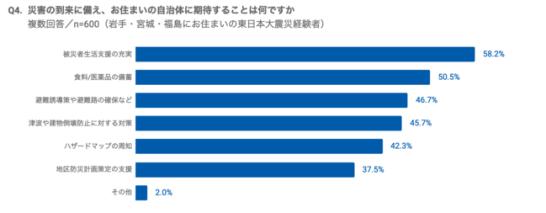 半数以上が今後の復興事業に「地元民の雇用創出」や「過疎化対策」を期待