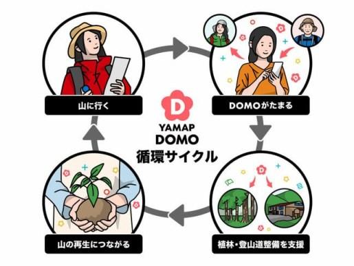 YAMAP、登山者と山の再生を「どんぐり」でつなぐ新機軸「DOMO(ドーモ)」を実装