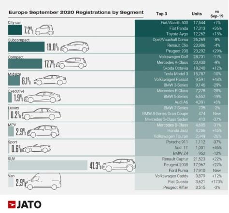 Рейтинг электромобили JATO