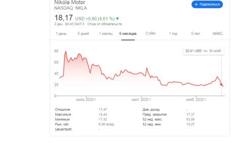 Nikola акции