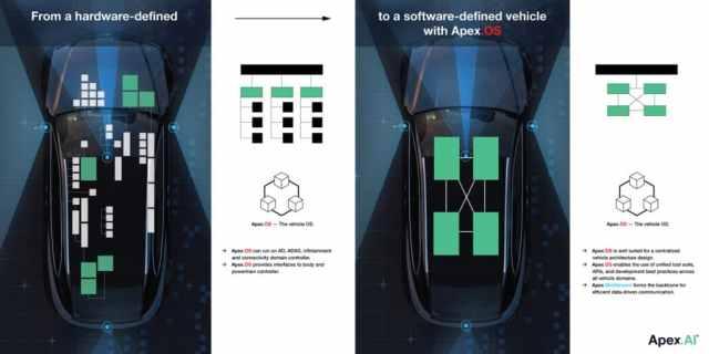 Программа Apex-OS для электромобилей