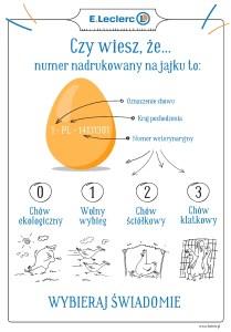 Jakie jaja? Jak je rozpoznać?