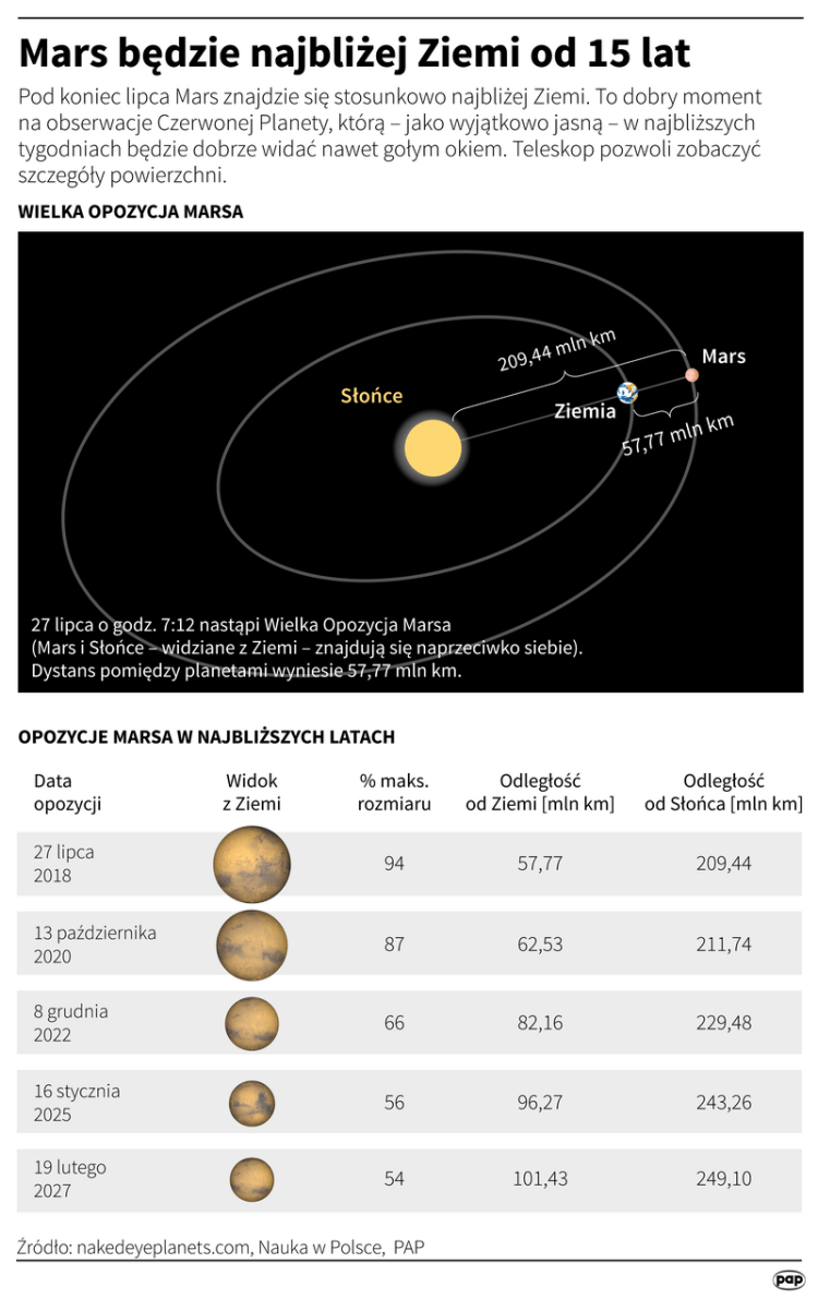 W lipcu Mars będzie blisko Ziemi