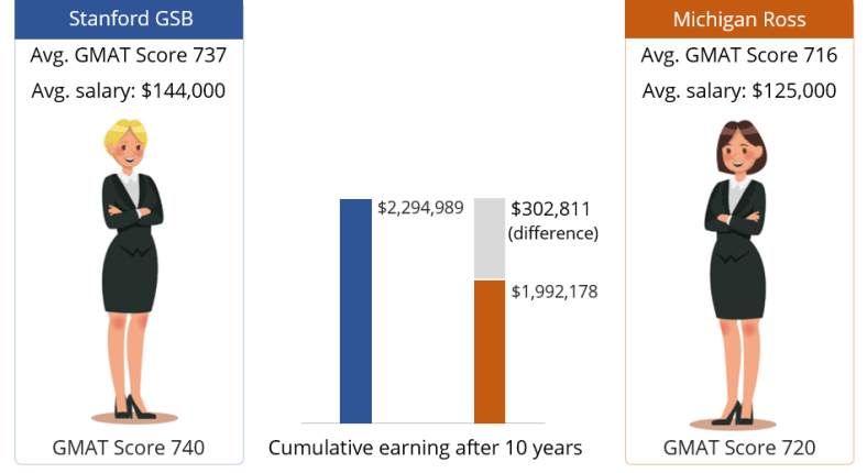 gmat score impact mba salary | how important is gmat l