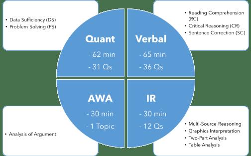 GMAT Exam Format 2018 GMAT Structure