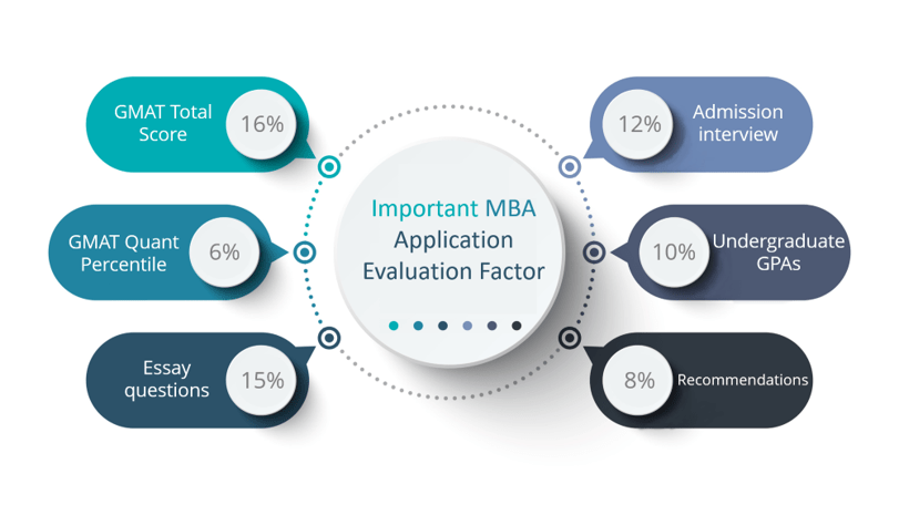 MBA Application Process - GMAT Score Weightage and other factors