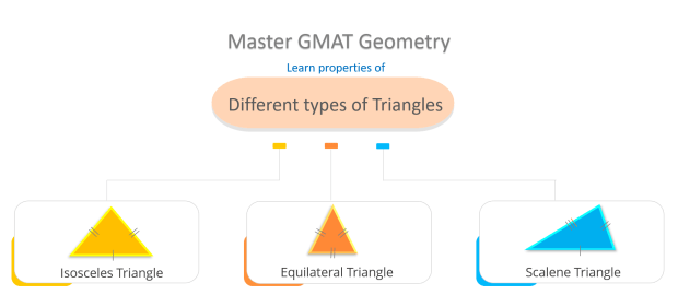 GMAT Geometry Practice Questions – Properties of Triangles (Part 2)