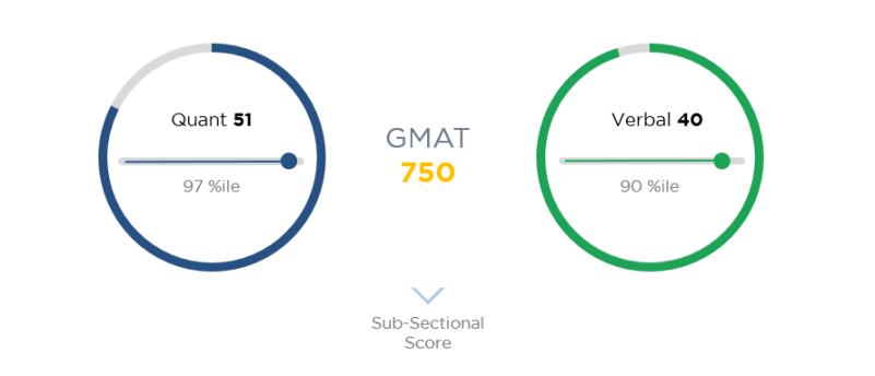 gmat score chart gmat planner