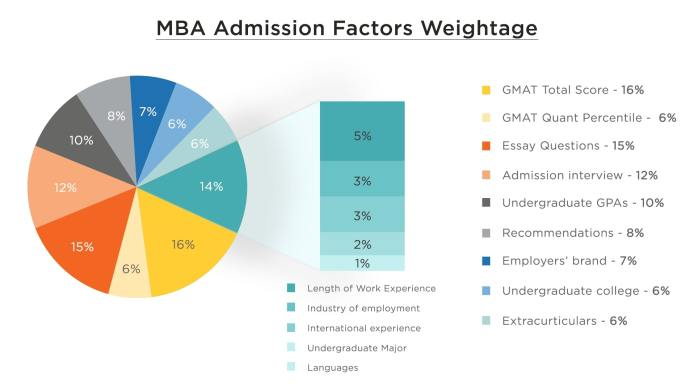how to get into hbs admission factors