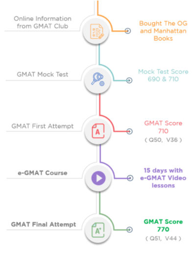 gmat success stories