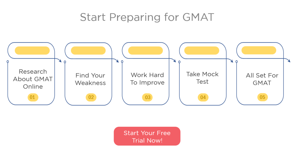 e-GMAT's Weekly Newsletter | Week 3