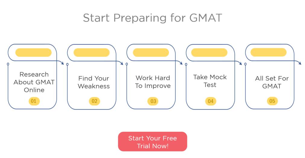 e-GMAT's Weekly Newsletter | Week 3