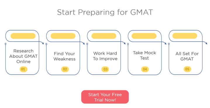 GMAT 770 Success story - How to prepare for GMAT