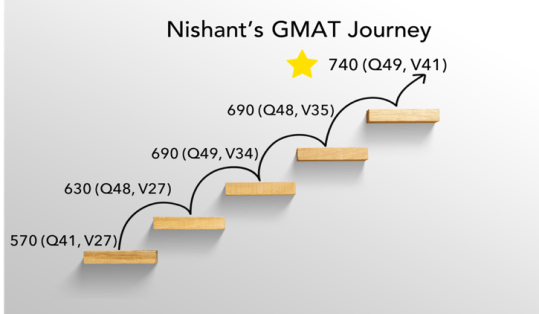 gmat retake successful nishant journey