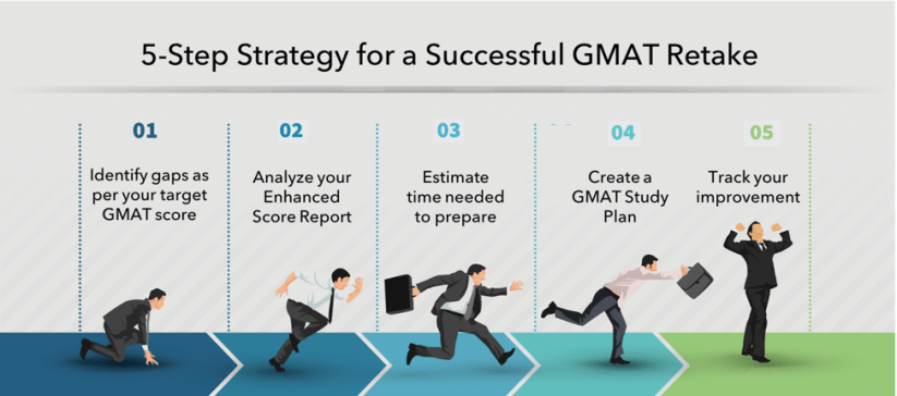 retake gmat 5 step strategy tips | Retaking the GMAT | gmat retake strategy