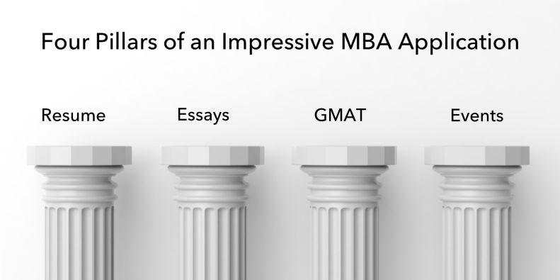 how to impress mba admissions committee