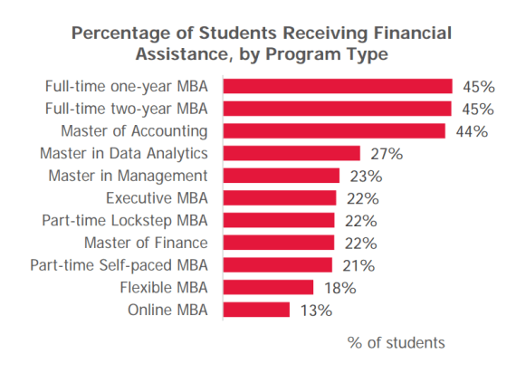 mba cost financial help