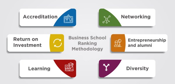 buisness-school-rankings-methodology
