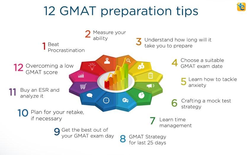 12 GMAT prep tips