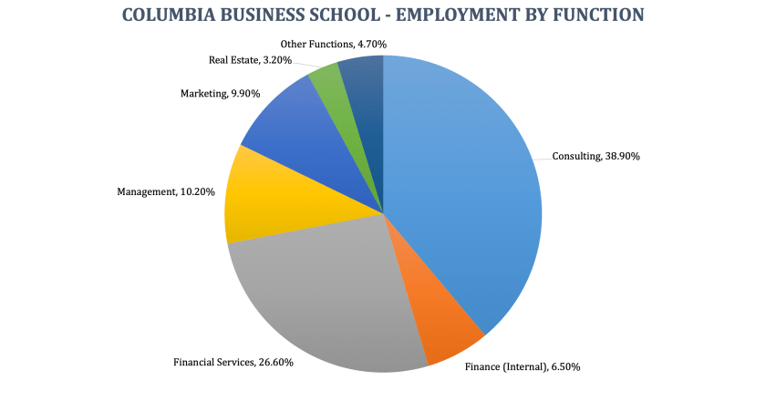 Columbia Business School - Employment by Function