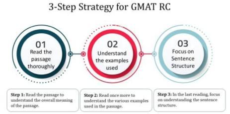 GMAT verbal Anastasiia's RC strategy