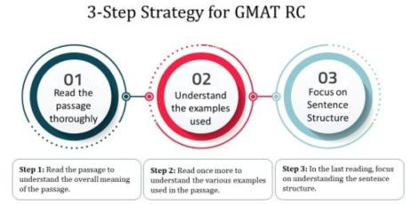 GMAT verbal Anastasiia's RC strategy
