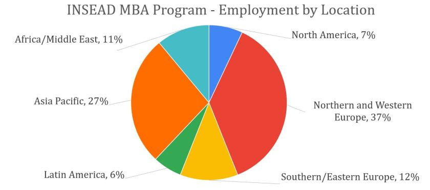 INSEAD-MBA-Employment-by-location