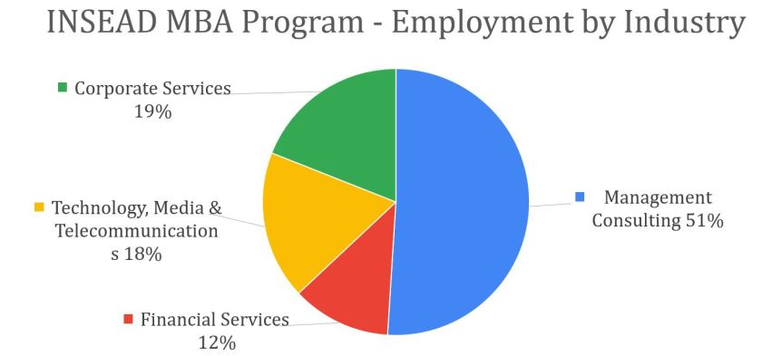 INSEAD-MBA-employment-by-industries